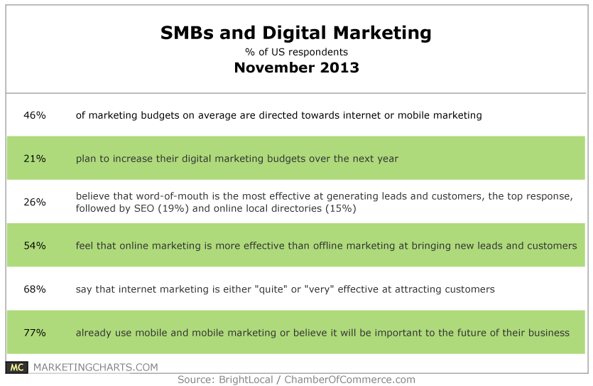 small and medium size businesses advertising markets