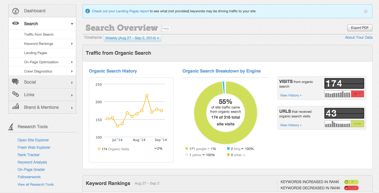 SEO Software: Moz Review