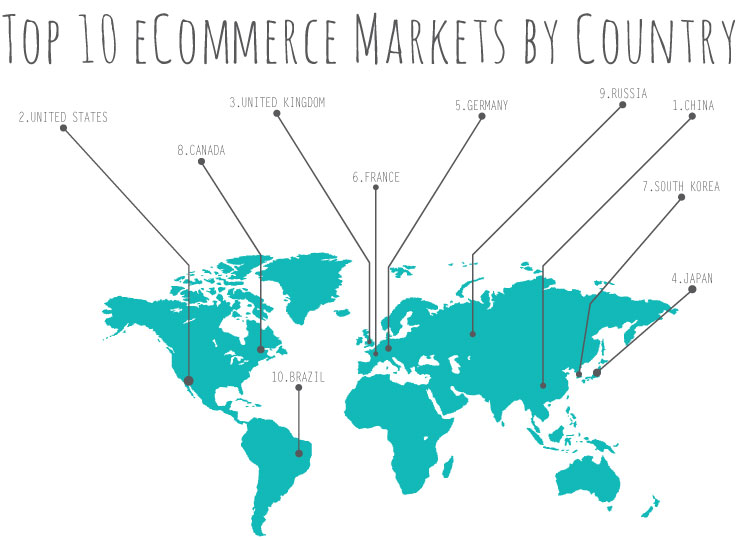 Top-10-eCommerce-Markets-by-Country